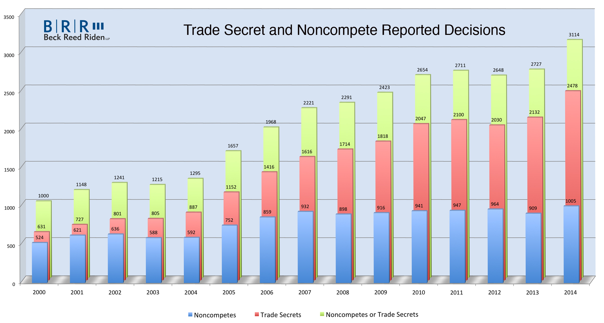 Noncompete and Trade Secret Cases Survey Graph 20150117